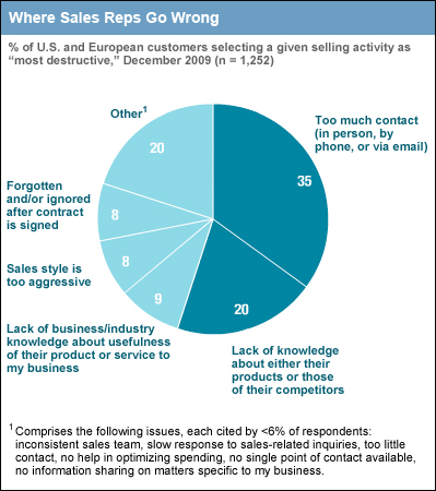 Chart of Ways Customers Are Turned Off